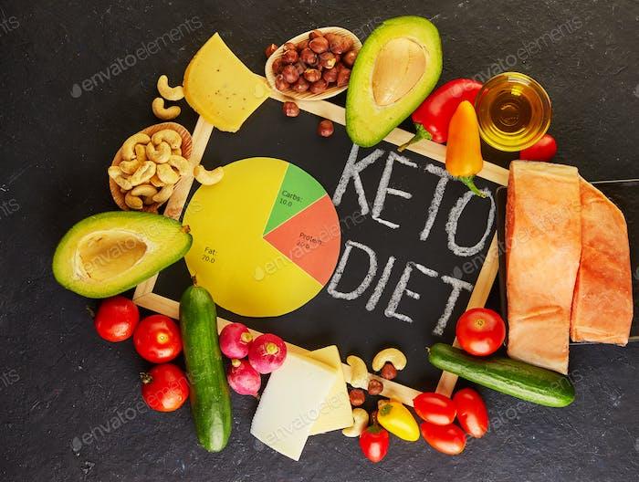 Keto, ketogene Diät mit Ernährungsdiagramm, kohlenhydratarmer, fettreicher gesunder Gewichtsverlust Mahlzeit Plan.