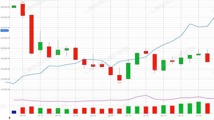 Handels-Charts
